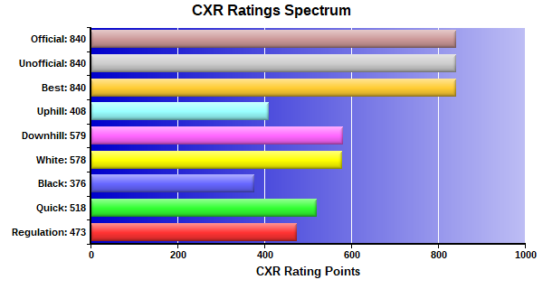 CXR Chess Ratings Spectrum Bar Chart for Player Payton Smith