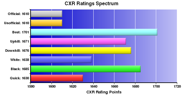 CXR Chess Ratings Spectrum Bar Chart for Player William Collin