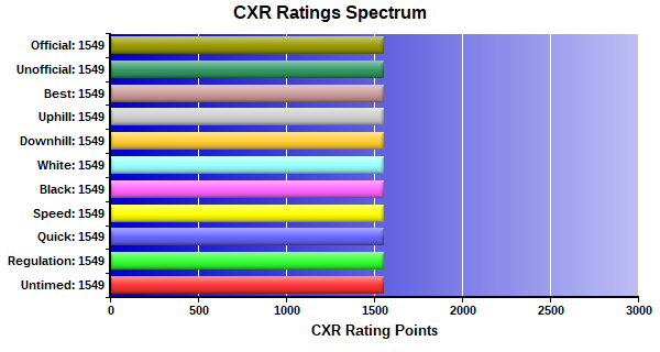 CXR Chess Ratings Spectrum Bar Chart for Player Loucas Miller