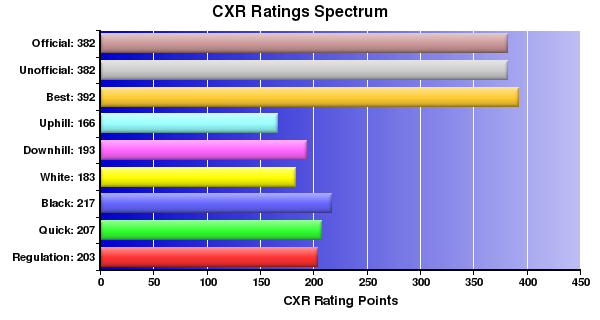 CXR Chess Ratings Spectrum Bar Chart for Player Kaci Howland