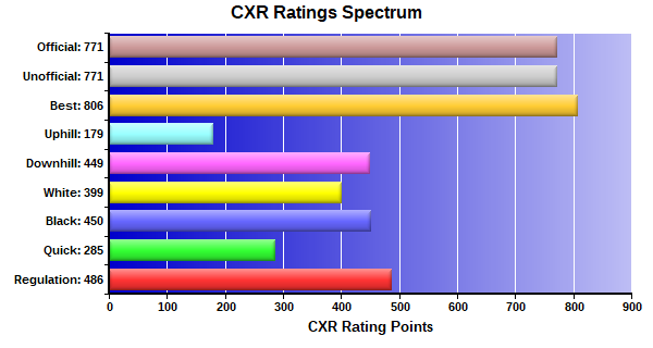 CXR Chess Ratings Spectrum Bar Chart for Player London Black