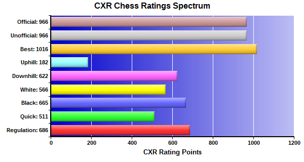 CXR Chess Ratings Spectrum Bar Chart for Player Franklin Thiessen