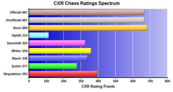 CXR Chess Ratings Spectrum Bar Chart for Player Trent Morris