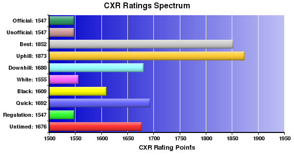 CXR Chess Ratings Spectrum Bar Chart for Player Terry Campbell