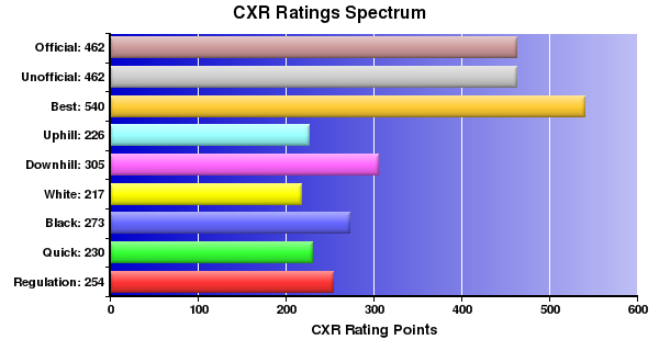CXR Chess Ratings Spectrum Bar Chart for Player Quinn Boren