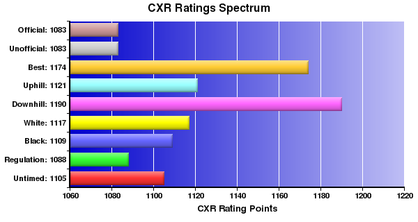 CXR Chess Ratings Spectrum Bar Chart for Player Lily Campbell