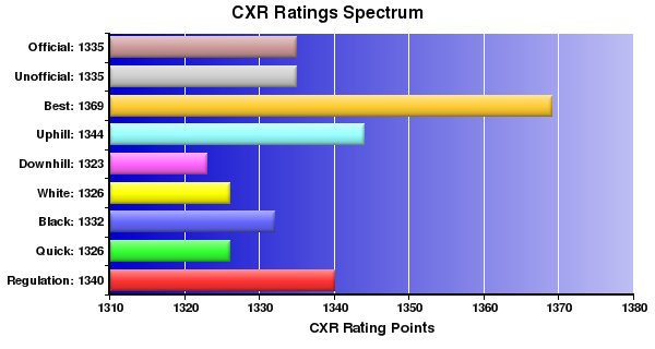 CXR Chess Ratings Spectrum Bar Chart for Player Alexis Thomson