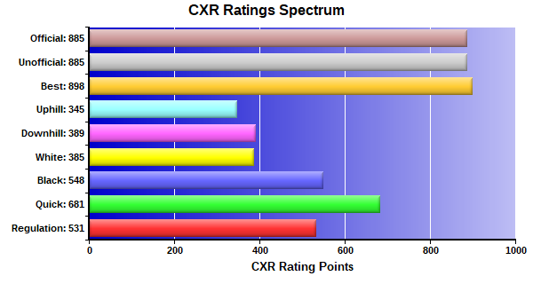 CXR Chess Ratings Spectrum Bar Chart for Player Shaurya Aggarwal