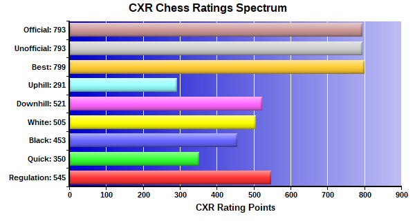CXR Chess Ratings Spectrum Bar Chart for Player Katherine Farell