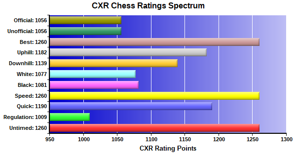 CXR Chess Ratings Spectrum Bar Chart for Player Charity Farell