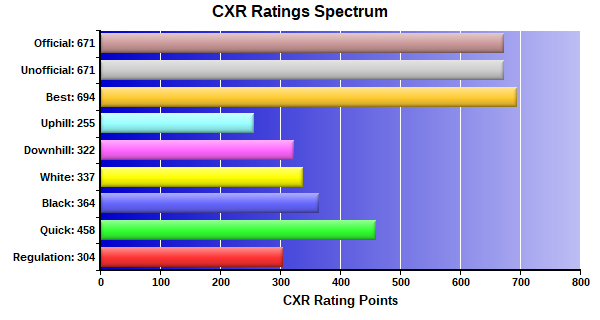CXR Chess Ratings Spectrum Bar Chart for Player Marcus Harris