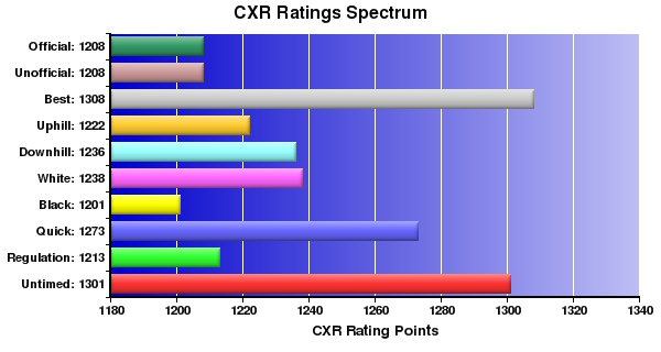 CXR Chess Ratings Spectrum Bar Chart for Player Matthew Heckman