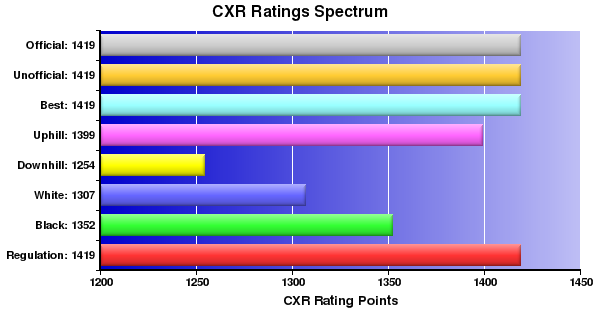 CXR Chess Ratings Spectrum Bar Chart for Player Neil Doknjas
