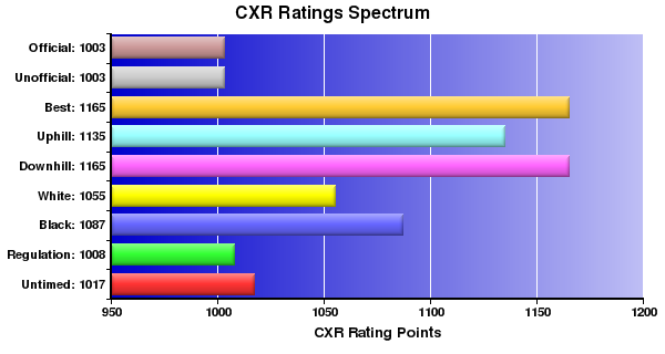 CXR Chess Ratings Spectrum Bar Chart for Player Cole Robison