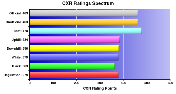CXR Chess Ratings Spectrum Bar Chart for Player Micah Noble