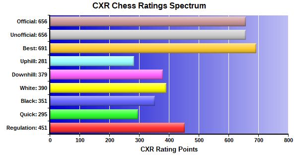 CXR Chess Ratings Spectrum Bar Chart for Player Melody Chen