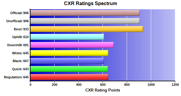CXR Chess Ratings Spectrum Bar Chart for Player Michael Hardy