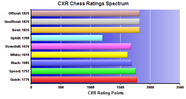 CXR Chess Ratings Spectrum Bar Chart for Player Andrew Nguyen