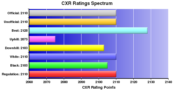 CXR Chess Ratings Spectrum Bar Chart for Player Claudia Munoz
