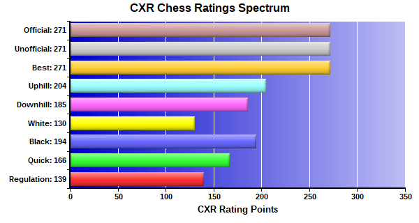 CXR Chess Ratings Spectrum Bar Chart for Player Jason Bishard