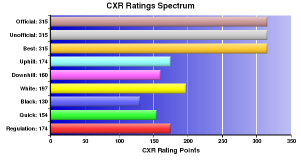CXR Chess Ratings Spectrum Bar Chart for Player Briana Fisher