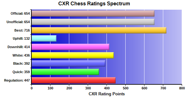 CXR Chess Ratings Spectrum Bar Chart for Player Cannon Smith