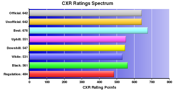 CXR Chess Ratings Spectrum Bar Chart for Player Zakarea Yoosuf