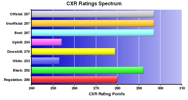 CXR Chess Ratings Spectrum Bar Chart for Player Jacob Crane