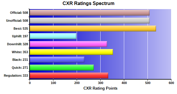 CXR Chess Ratings Spectrum Bar Chart for Player Sebastian Martinez