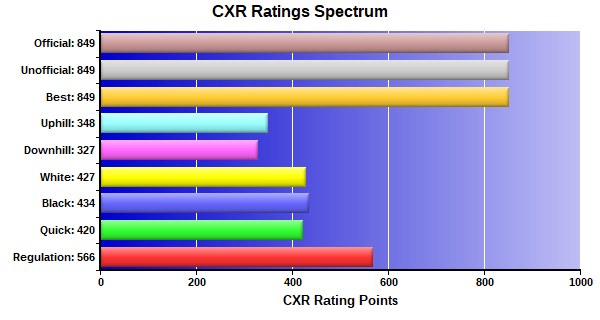 CXR Chess Ratings Spectrum Bar Chart for Player Antonio Singleton