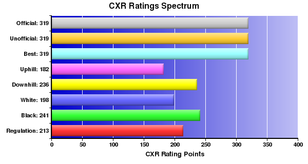 CXR Chess Ratings Spectrum Bar Chart for Player Quinn Keast