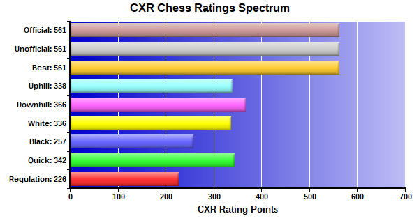 CXR Chess Ratings Spectrum Bar Chart for Player Tyger Jimerson
