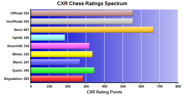 CXR Chess Ratings Spectrum Bar Chart for Player Dominic Ford