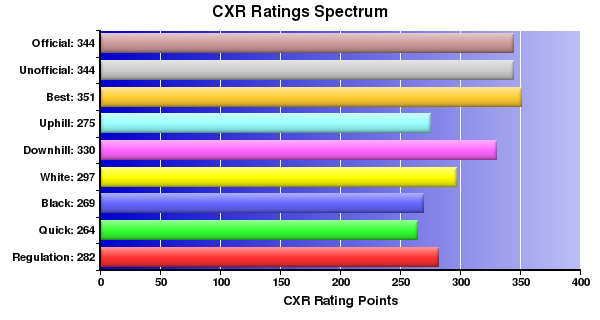 CXR Chess Ratings Spectrum Bar Chart for Player Jacob Hire