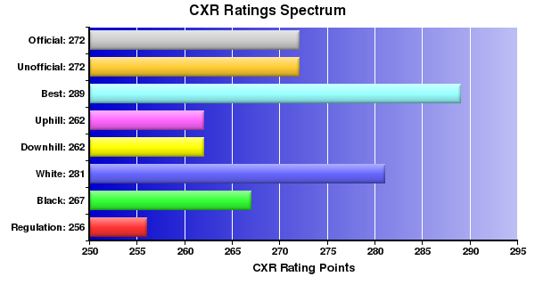 CXR Chess Ratings Spectrum Bar Chart for Player Jimmie Staats