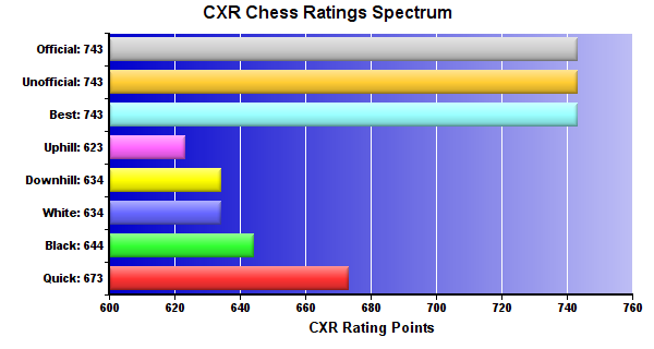 CXR Chess Ratings Spectrum Bar Chart for Player Corbin Moyer