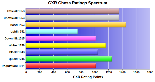 CXR Chess Ratings Spectrum Bar Chart for Player Emmerson Taylor