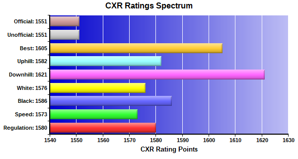 CXR Chess Ratings Spectrum Bar Chart for Player David Morgan