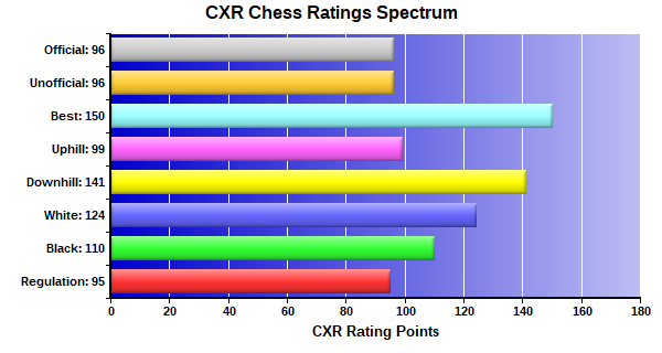 CXR Chess Ratings Spectrum Bar Chart for Player Audrey Gray