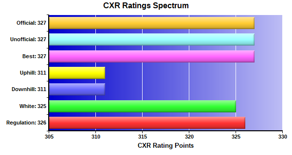 CXR Chess Ratings Spectrum Bar Chart for Player Alice Cai