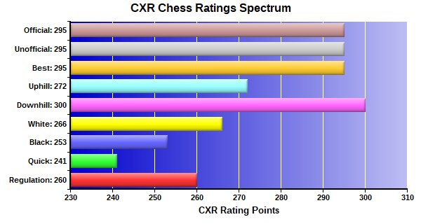 CXR Chess Ratings Spectrum Bar Chart for Player Rodrigo Medrano
