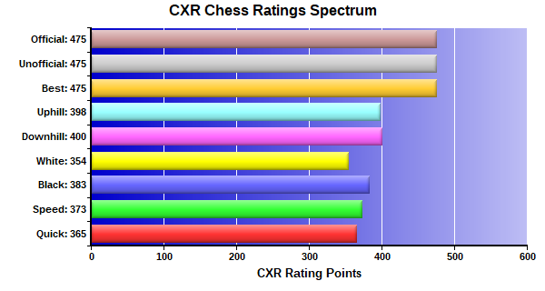 CXR Chess Ratings Spectrum Bar Chart for Player Clarence Robinson