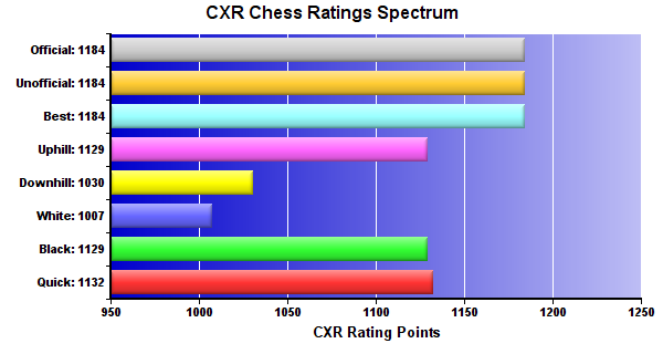 CXR Chess Ratings Spectrum Bar Chart for Player Carlos Contreras