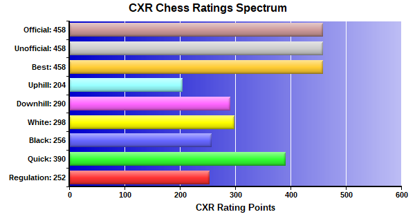 CXR Chess Ratings Spectrum Bar Chart for Player Abigail Farell