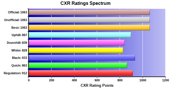 CXR Chess Ratings Spectrum Bar Chart for Player Hyrum Moses