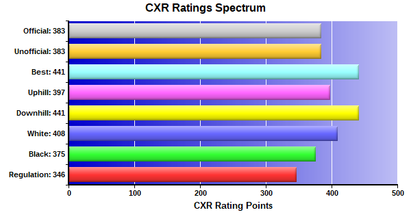 CXR Chess Ratings Spectrum Bar Chart for Player Gaspar Tsai