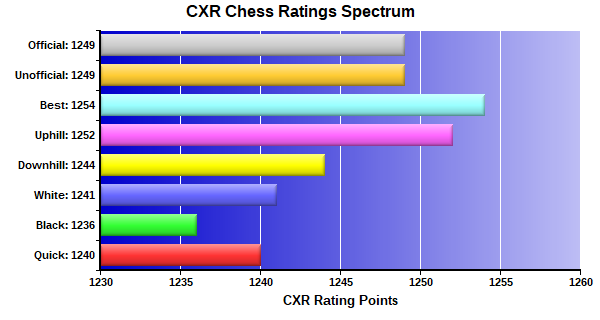 CXR Chess Ratings Spectrum Bar Chart for Player Albert Byles
