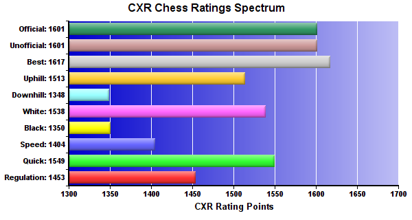 CXR Chess Ratings Spectrum Bar Chart for Player Earney Pattrick