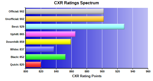 CXR Chess Ratings Spectrum Bar Chart for Player Travis Zhou