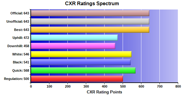 CXR Chess Ratings Spectrum Bar Chart for Player Kayla Weng